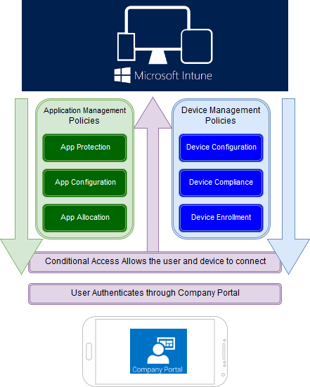 Tuning up Intune – Building your toolset – It's always MY